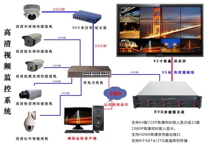 时代的发展:随着网络高清摄像机----视频监控技术在交通行业广泛应用,对比较重要路段、路口、车站广场、学校、重点单位等进行视频监控,将采集视频通过传输网络实时传回中心进行存储,实时调用、查看视频,从早期标清网络视频监控发展为现在高清网络视频监控,提供路口网络视频监控、车辆违章抓拍,为公众出行提供高效、安全、便捷、舒适环境。使广大群众出行放心,安心。